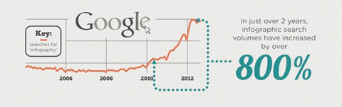 Mọi người tìm kiếm infographic cho việc hiểu nhanh thông tin