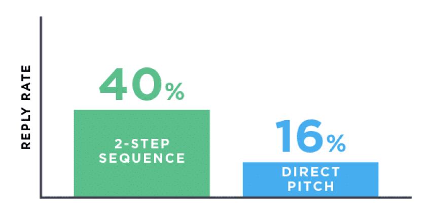 tỷ lệ phần hồi khác nhau giữa sử dụng email ướm thử và trực tiếp