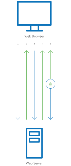 kết nối bảo mật SSL