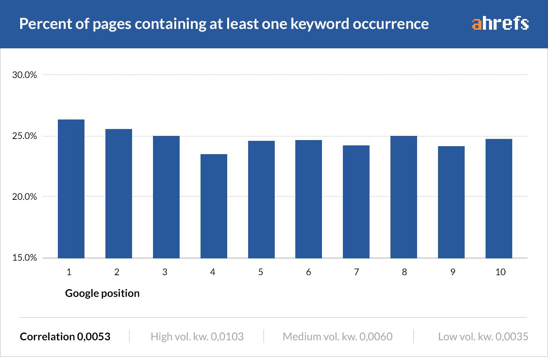 Tỷ lệ trang bao gồm ít nhất một từ khóa trong nội dung