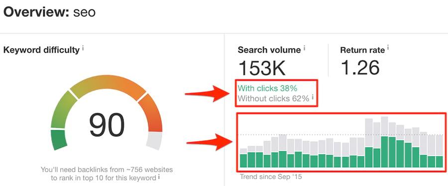 hầu hết không click vào kết quả tìm kiếm