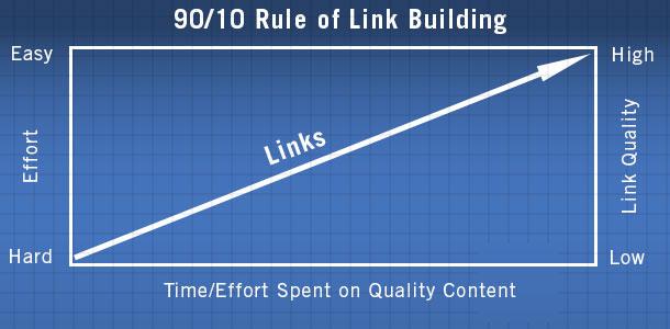 chỉ bỏ 10% thời gian để xây dựng liên kết