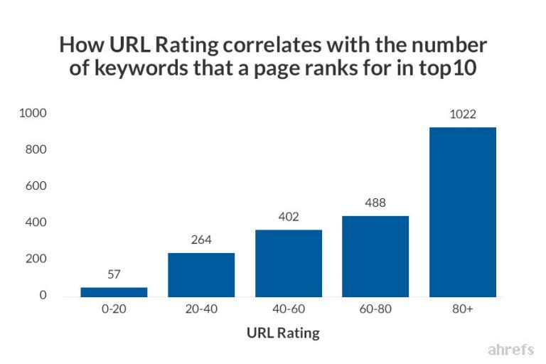 URL rating và số lượng từ khóa