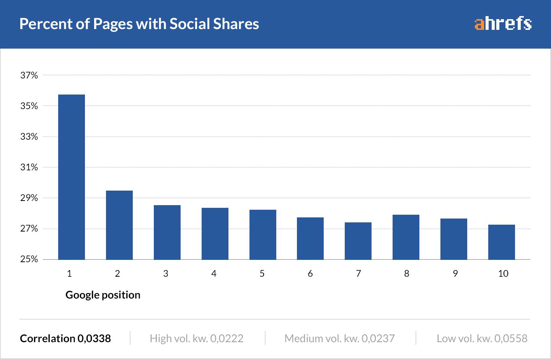 chia sẻ trên mạng xã hội