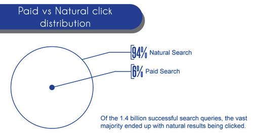 click tự nhiên và trả tiền