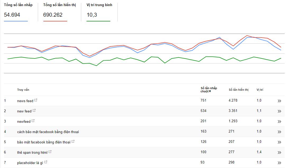 phân tích tìm kiếm trong Google Search Console