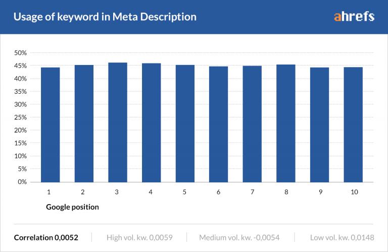 sử dụng từ khóa trong thẻ meta description