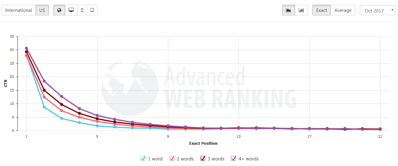 tỷ lệ click thay đổi