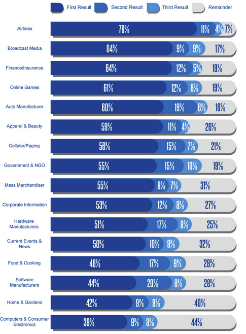 tỷ lệ click theo ngành nghề