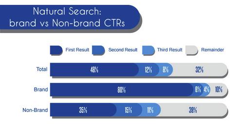 tỷ lệ click thương hiệu và không thương hiệu
