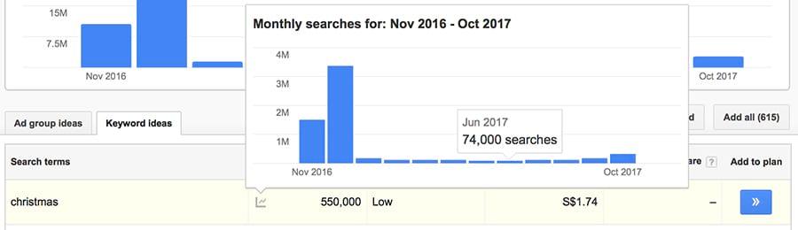 xu hướng khối lượng tìm kiếm