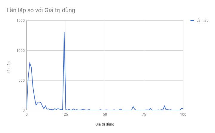 sơ đồ phân bố các số từ 0 đến 99