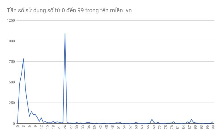 các số từ 0 đến 99 trong tên miền .vn