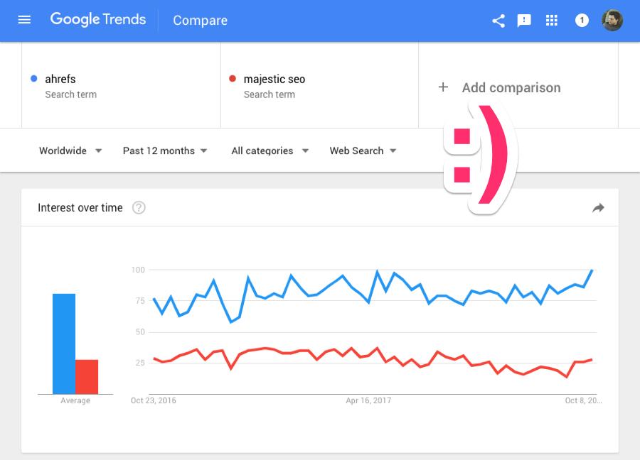 Google Keyword Planner / Trends / Webmaster Tools / Analytics / Sheets