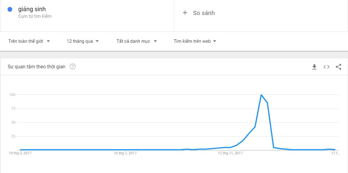Google Trends - Giáng Sinh