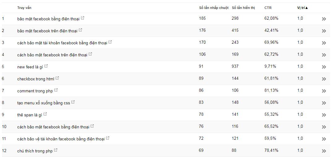 các thống kê về từ khóa truy cập website