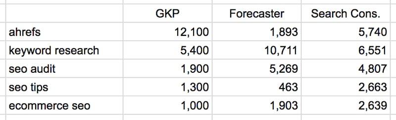 khác biệt số liệu cho cùng một từ khóa