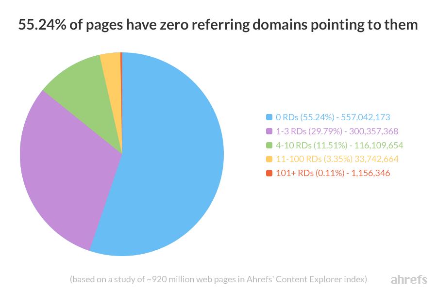 55% các trang không nhận được bất cứ backlink nào