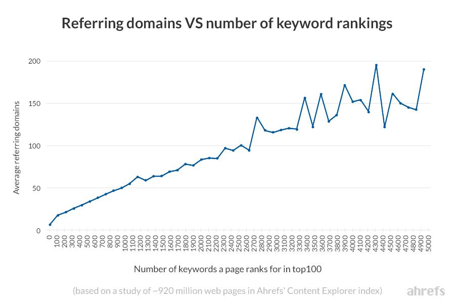 số lượng tên miền trỏ về và số lượng các từ khóa một trang được xếp hạng
