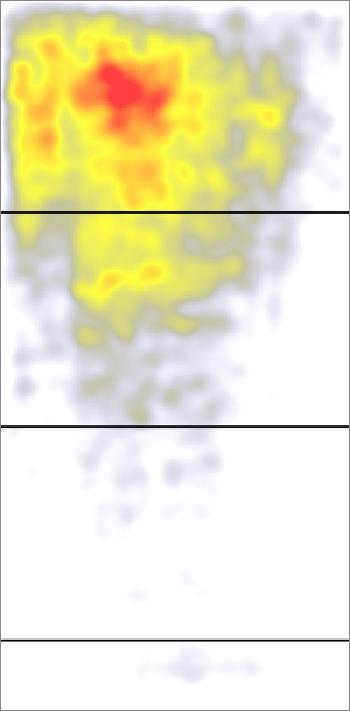sự khác biệt về sức chú ý giữa trên và dưới đường fold