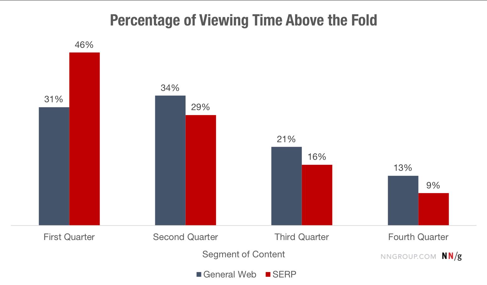 Tỷ lệ thời gian xem trang trên màn hình đầu tiên