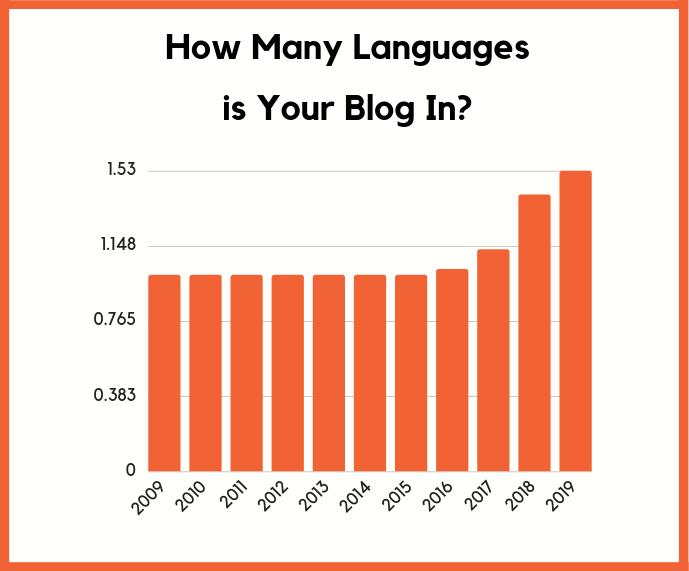 blog có bao nhiêu ngôn ngữ