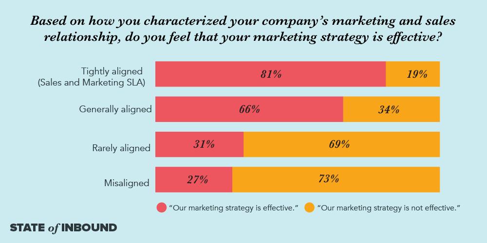 hiệu quả của chiến lược marketing