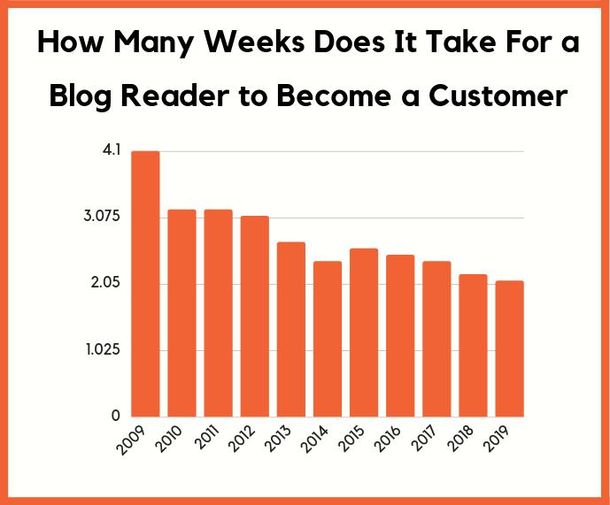 mất bao nhiêu tuần để khách truy cập trở thành khách hàng