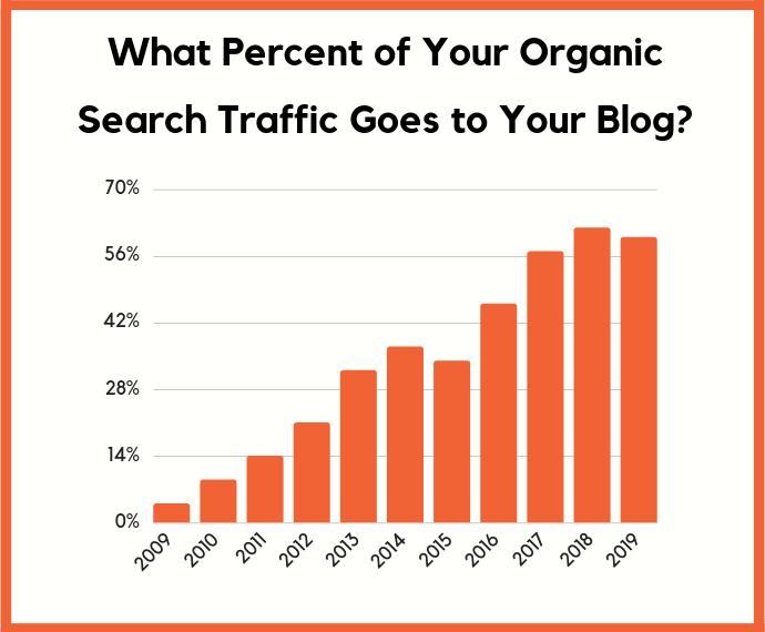 tại sao làm blog