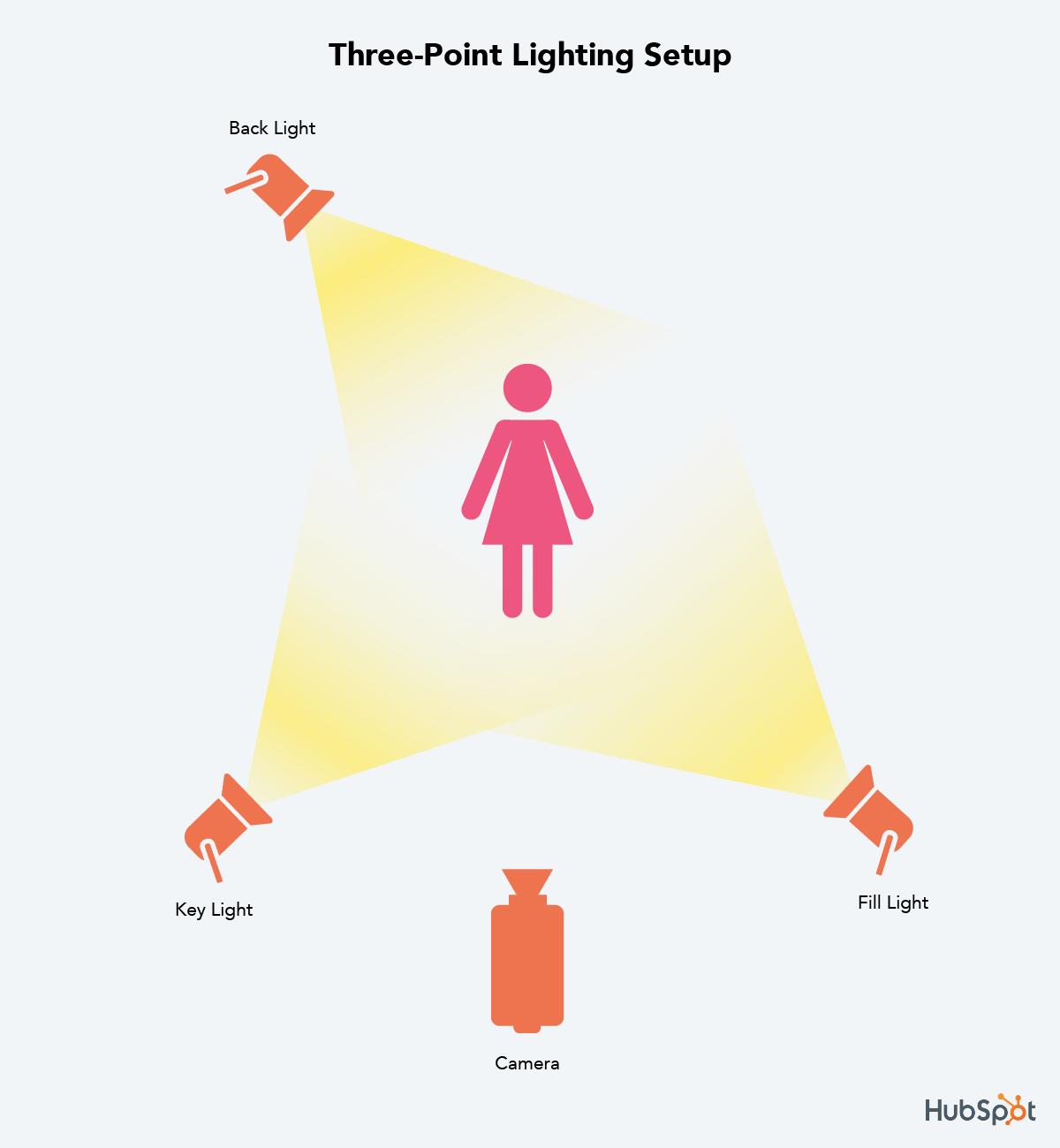 dàn dựng chiếu sáng 3 điểm
