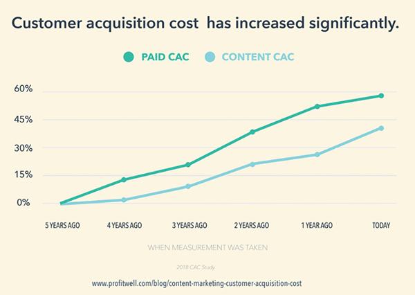 chi phí khách hàng tăng đáng kể