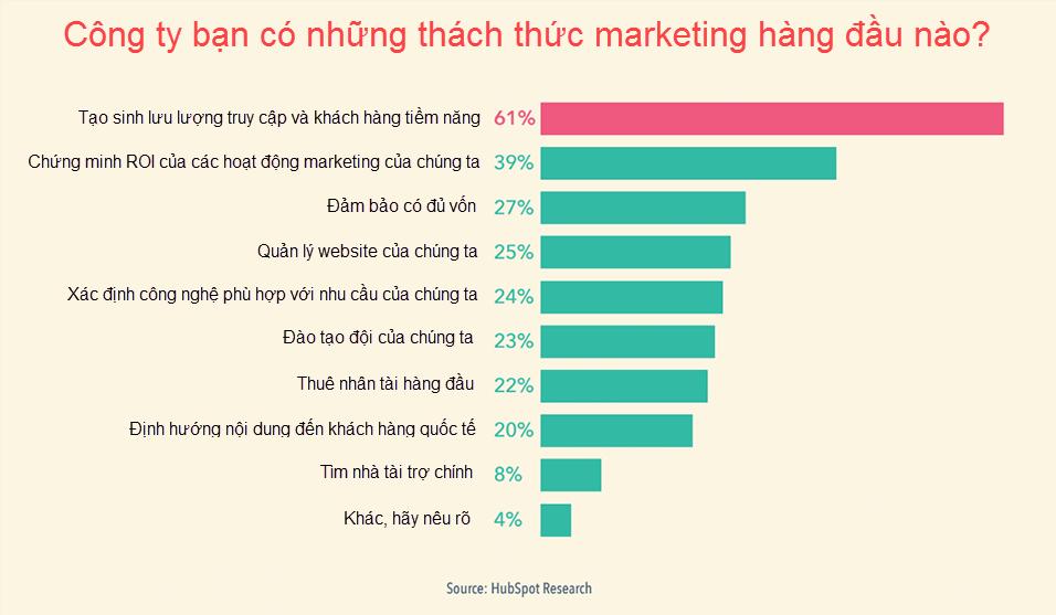 thách thức về marketing