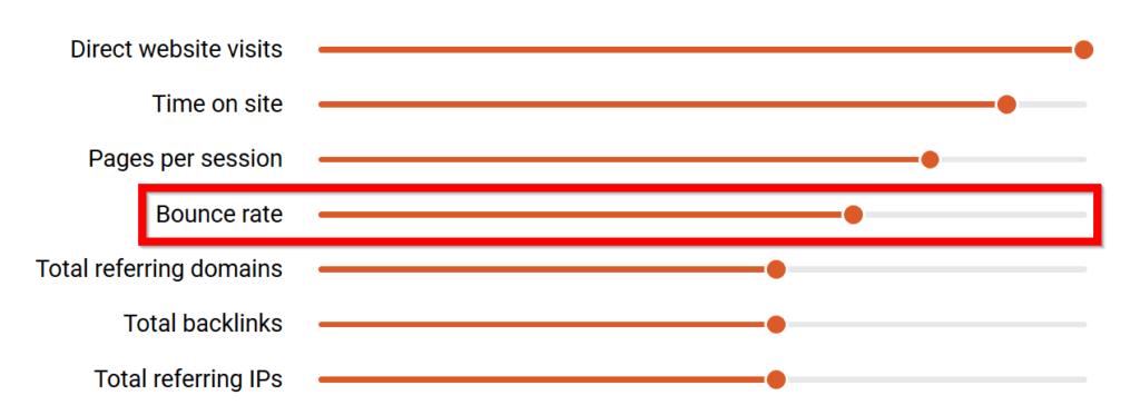 tỷ lệ thoát trang có liên quan đến SEO