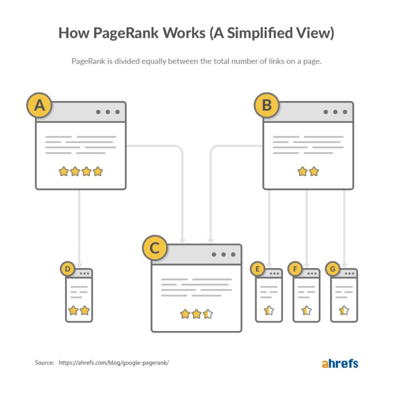 cách PageRank làm việc