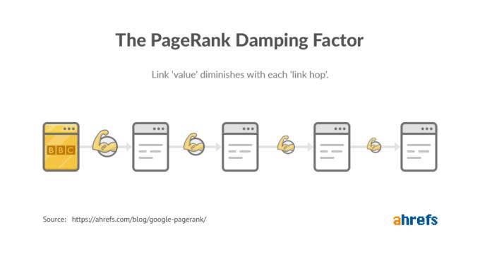 hệ số giảm PageRank