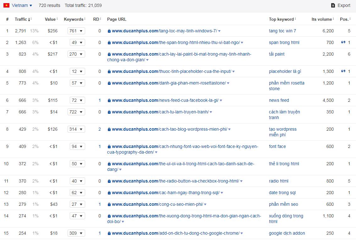 sử dụng Ahrefs để tìm trang có lưu lượng truy cập cao