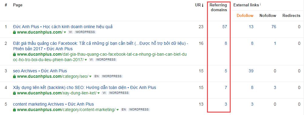 sử dụng Ahrefs để tìm trang có nhiều backlink nhất