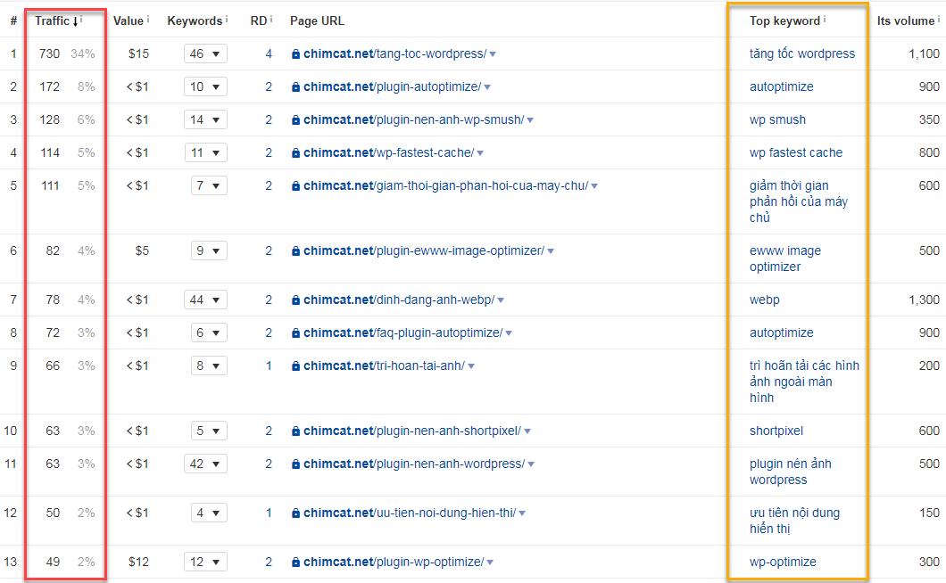 trang và từ khóa nhận được lưu lượng truy cập lớn