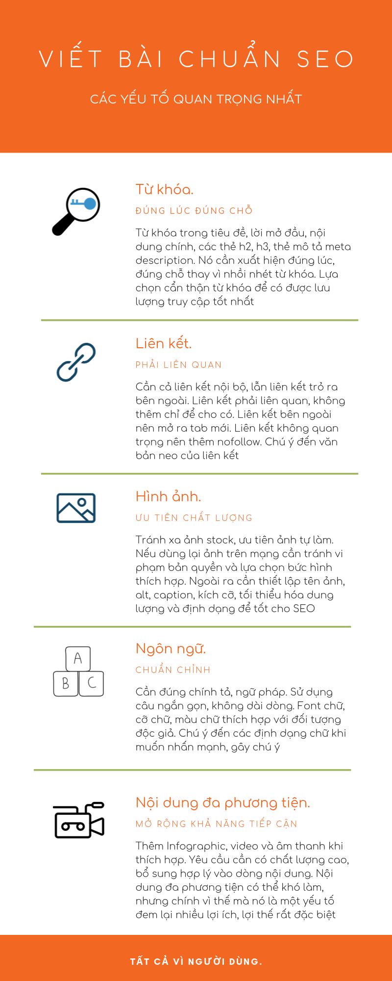 infographic viết bài chuẩn seo