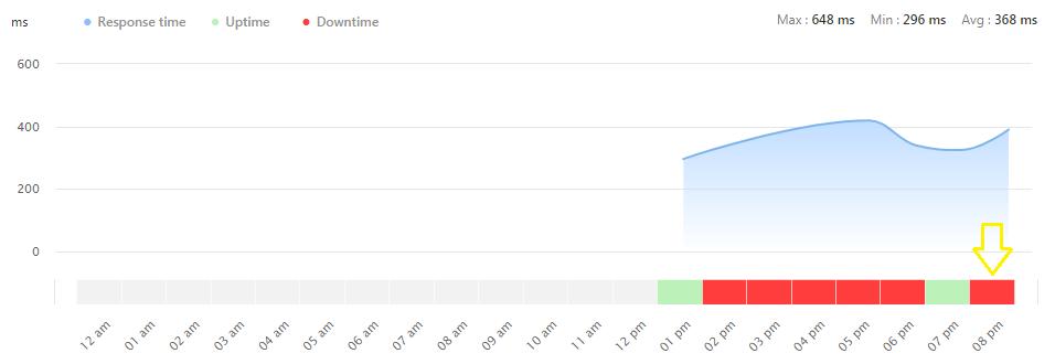 biểu đồ phát hiện downtime