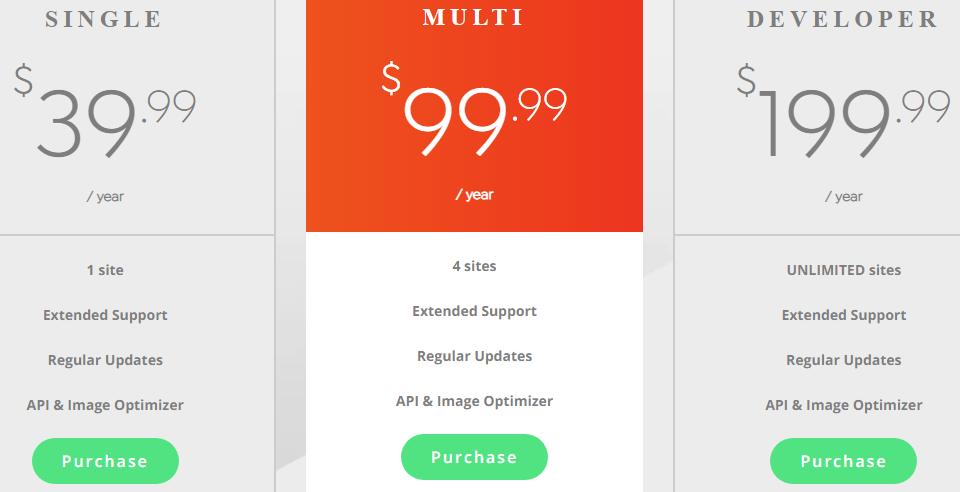 mô hình giá của Swift Performance cũng có gói không giới hạn