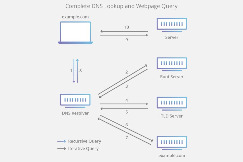 quy trình tìm kiếm DNS diễn ra trong thực tế