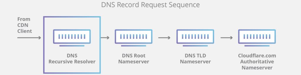 quy trình phân giải DNS