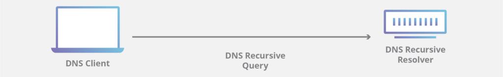 trình phân giải DNS đệ quy